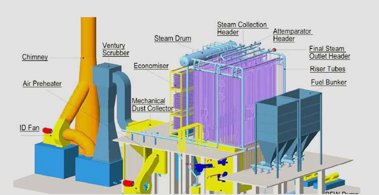 PAR TECHNO-HEAT PVT. LTD.   Steam Boiler Thermic Fluid Heater Power ...